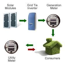 solar panel diagrams net metering feed in tariff diagram