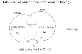 Venn Diagram Examples For Math Venn Diagram In Maths Freegiftcardes Club