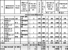 Расчет технико экономических показателей механического цеха  Таблица 1 Сводная таблица стоимости оборудования проектируемого участка