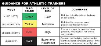 Heat Index Chart Sports Heat Index Military Heat Index Chart
