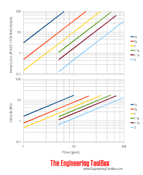 Volume Flow And Friction Loss In Cts Copper Tube Sized