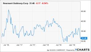 Assessing Whether Newmont Goldcorp Is A Buy Newmont