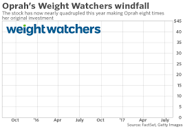 AtT Stock Quote Oprah's windfall on Weight Watchers hits 100 million MarketWatch 41