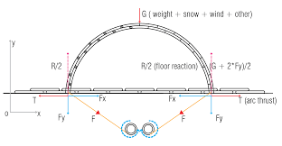 project c structure student the components inflate the arch rises the pulley wires are tensioned and support the structure