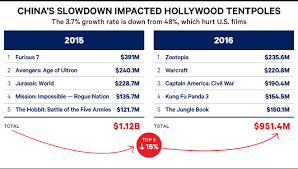 Hollywood Movie Top Chart 2016 Top Grossing Movies Of 2016 20 Best Box Office Earners