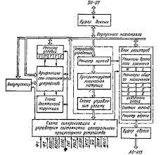 Информатика программирование Микропроцессорная система КР  Структурная схема КР580ВМ80А