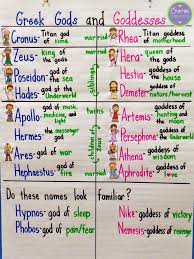 Gods And Goddesses Chart Anchors Away Monday Greek Gods And Goddesses Greek Gods