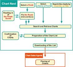 Navi Chart