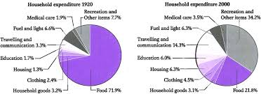 The Two Pie Charts Show The Average Spending By Households