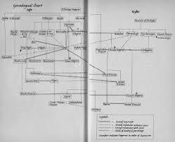 Tale Of Genji Genealogical Chart