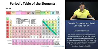 MCAT®: Atomic Size Trend on the Periodic Table - YouTube