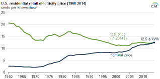 growth in residential electricity prices highest in 6 years, but Residential Wiring History graph of u s residential electricity price, as explained in the article text history of residential wiring