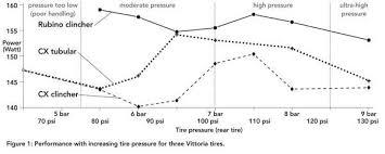 Vittoria Tyre Pressure Chart The Tire Pressure Revolution Staminist Cycling Forum