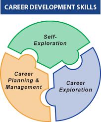 What Is Career Development Career Development Ncwd