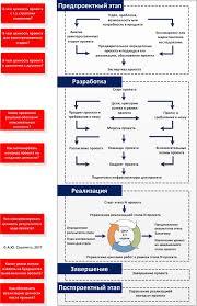 Управление проектами bpm consulting group Авторская программа Управление проектами 4 0