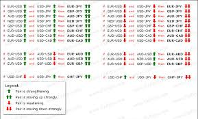 How To Better Trade Cross Currency Pairs Trading Discussion