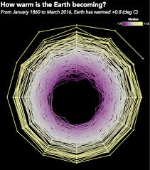 Radar Chart Tableau Tableau Tip Tuesday How To Create Monthly Radar Charts