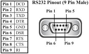 what are the pin outs of the pin d connector for my rs or what are the pin outs of the 9 pin d connector for my rs232 or rs422 485 port