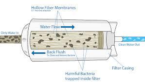 water filter diagram. Filter Of Hope Diagram Water