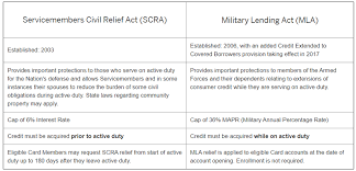 A dependent life insurance policy will typically cover all dependents. Everything You Need To Know About Amex S Generous Military Benefits Forbes Advisor