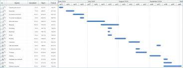 Employee Schedule Gantt Chart Template Free Bluedasher Co
