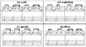 Rhythmic Pattern Mesmerizing Examples Of Rhythmic Pattern Groups Found In Bossa Nova Download