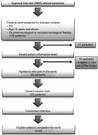 Flowchart Of Patient Disposition Abbreviations Ed
