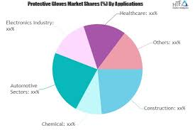 Ansell Chemical Chart Protective Gloves Market 2019 Demand Analysis Opportunity
