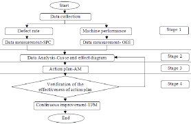 Corrective Maintenance Process Flow Chart Process Flow Chart Of The Study Download Scientific Diagram