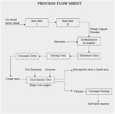 Industrial Production Of Vinegar Flow Chart Unique Thesis Flow Chart Sugar Mill Process Flow Chart