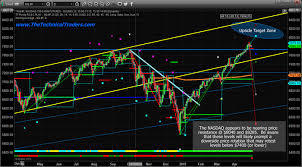 How Close Are The Markets From Topping Ino Com Traders Blog