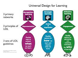 Design For Learning The Difference Between Universal Design For Learning Udl