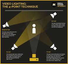 Professional Video Lighting For 0 Quick And Easy In 5 Steps