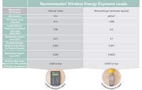 Radiation Levels In Cell Phones Chart Whats A Safe Distance From Cell Phone Radiation Experts