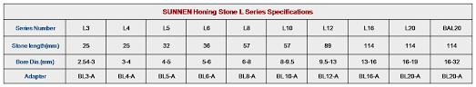 Diamond Honing Stick Stone Cbn Honing Stone Stick