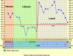 Sample Bbt Chart Showing Ovulation Carissa Blog Ovulation Temperature Chart