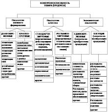 Курсовая работа Анализ затрат конкурентоспособности продукции  Классификационная схема показателей раскрывающих конкурентоспособность продукции