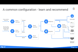 Recommendation Engine Tensorflow For Recommendation Engines And Customer Feedback