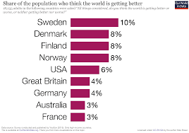 "the short history of global living conditions and why it matters   do you think the world is getting better or worse or neither getting better nor worse "" in sweden 10% thought things are getting better"