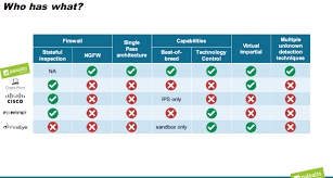 Why Palo Alto Networks Is A Buy Palo Alto Networks Inc