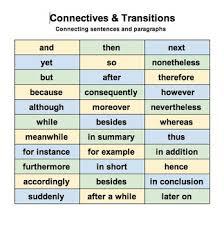 Argumentative writing phrases