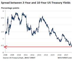 Junk Bond Market Still In Total Denial Fighting The Fed