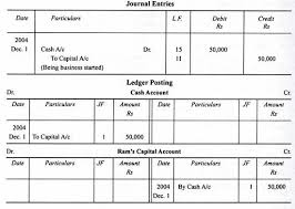 Ledger Example Procedure For Posting From Journal To Ledger With Examples