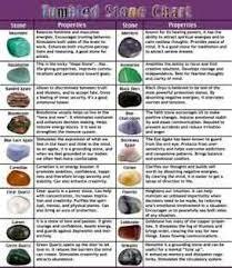 Gemstone Chart Crystals Gemstones Gemstones Crystal