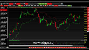 Mcx Charts With Technical Indicators Technical Analysis Charting Software Indian Commodity Market