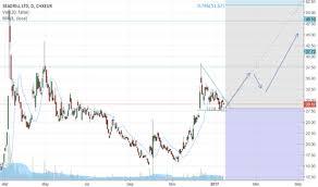 Sdrl Stock Price And Chart Osl Sdrl Tradingview