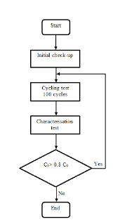 Flow Chart For Cycle Life Ageing Test Download Scientific