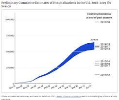 Flu Vaccine Comparison Chart 2018 2019 Avian Flu Diary Mmwr Influenza Activity In The United