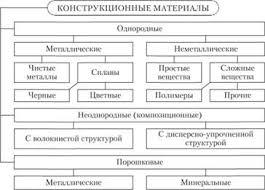МАТЕРИАЛЫ ПРИМЕНЯЕМЫЕ В МАШИНОСТРОЕНИИ Укрупненная классификация  Металлы и сплавы