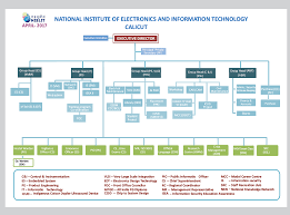 Information System Department Organizational Chart 80 Always Up To Date Information Security Organizational Chart